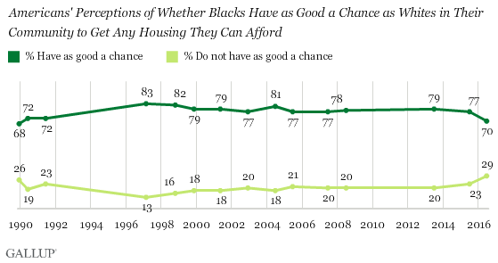 Trend: Americans' Perceptions of Whether Blacks Have as Good a Chance as Whites in Their Community to Get Any Housing They Can Afford