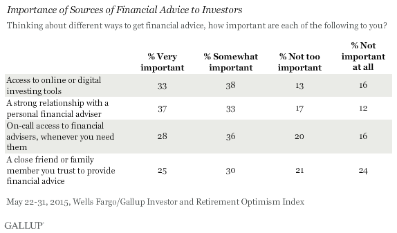 Importance of Sources of Financial Advice to Investors, May 2015