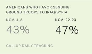 Americans Who Favor Sending Ground Troops