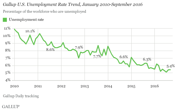 Gallup U.S. Unemployment Rate Trend, January 2010-September 2016