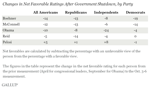 Changes in Net Favorable Ratings After Government Shutdown, by Party