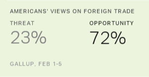In US, Record-High 72% See Foreign Trade as Opportunity