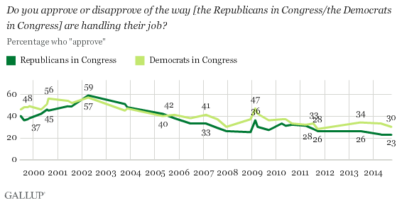 Trend: Do You Approve or Disapprove of the Way the Republicans in Congress/the Democrats in Congress Are Handling Their Job?