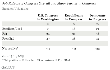 Ratings of Congress TD