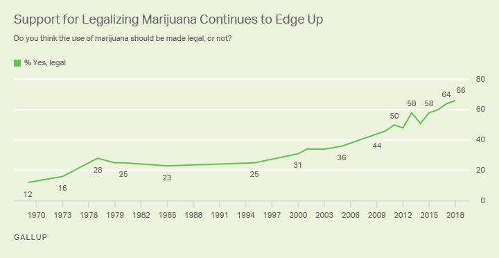 Line graph of 1969 through 2018. Sixty-six percent of Americans now support legalizing marijuana.