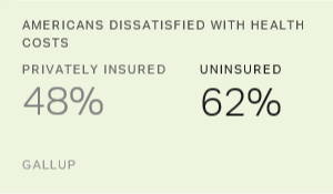 Four in 10 in U.S. Dissatisfied With Their Healthcare Costs