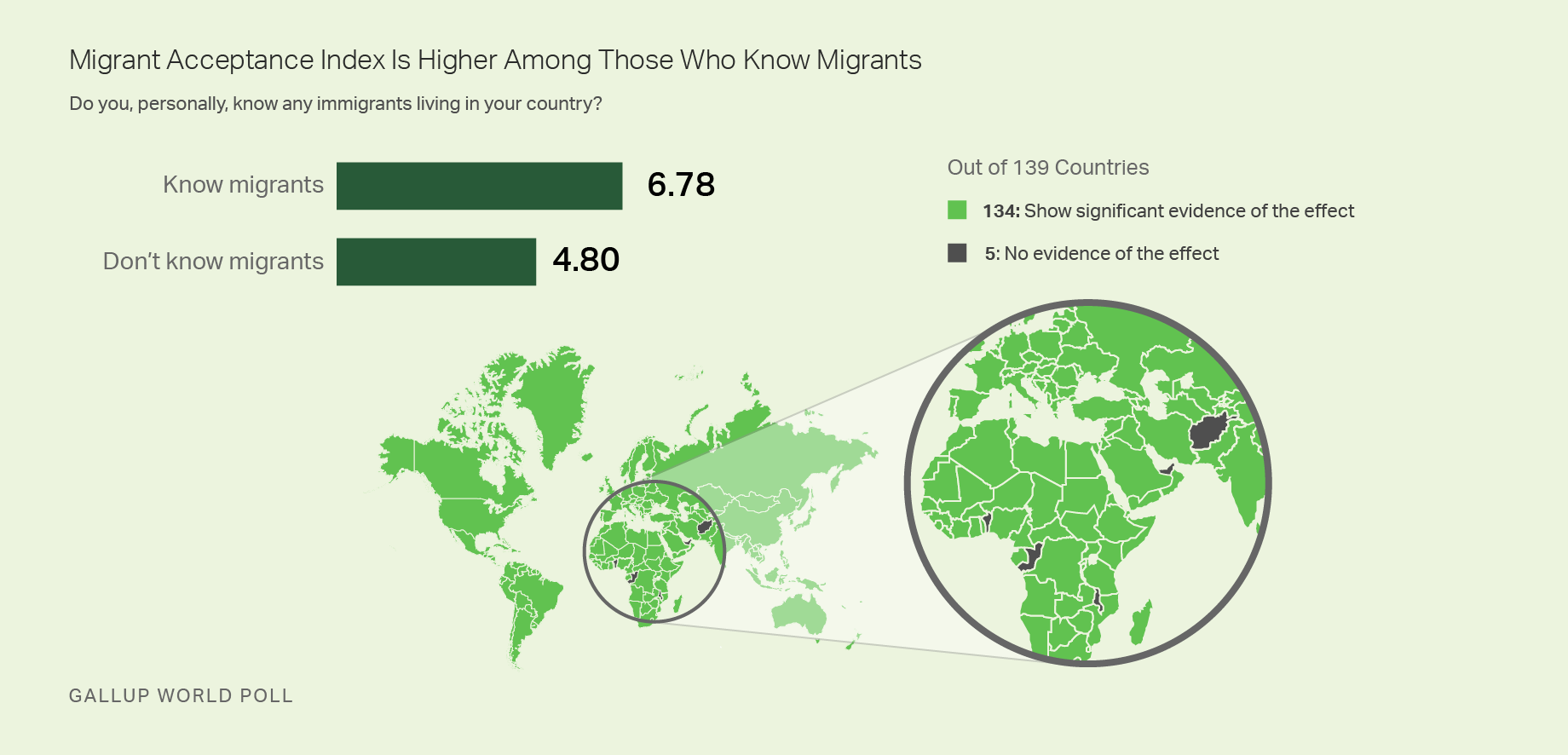 Map and bar graph: Migrant Acceptance Index is higher among those who know migrants (6.78/9.0) than among those who don't (4.80/9.0).