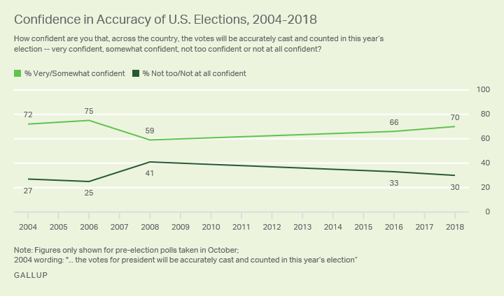 Line graph. 2004 to now showing Americans' confidence that their votes will be cast and counted accurately, currently 70%.