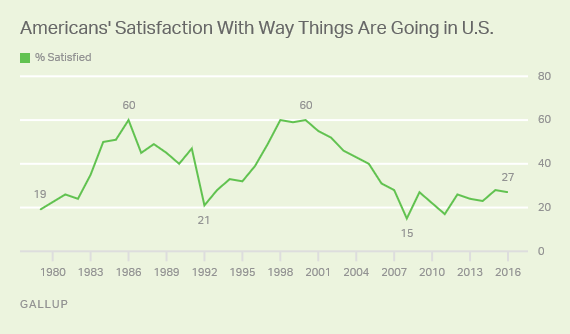 Americans' Satisfaction With Way Things Are Going in U.S.