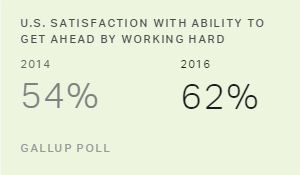 Americans' Satisfaction With Ability to Get Ahead Edges Up