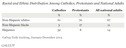 Racial and Ethnic Distribution Among Catholics, Protestants and National Adults, 2014