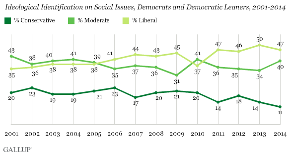 Ideological Identification on Social Issues, Democrats and Democratic Leaners, 2001-2014