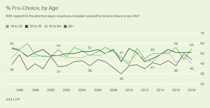 Line graph. The percentages of Americans who identify as pro-choice, by age, 1995-2018.
