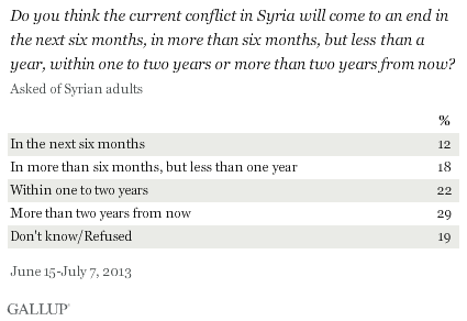 Syria: how long conflict last.png