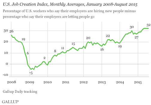 U.S. Job Creation Index, Monthly Averages, January 2008-August 2015