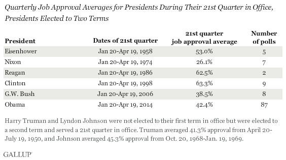 Quarterly Job Approval Averages for Presidents During Their 21st Quarter in Office, Presidents Elected to Two Terms
