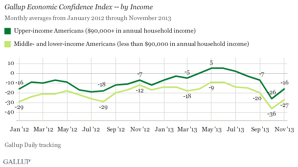 Gallup Economic Confidence Index -- by Income, January 2012-November 2013