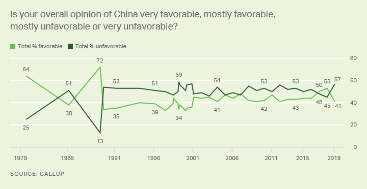 Line graph. Americans' views of China, favorable or unfavorable, trend since 1979.