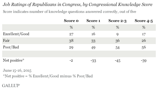 Ratings of Republicans in Congress