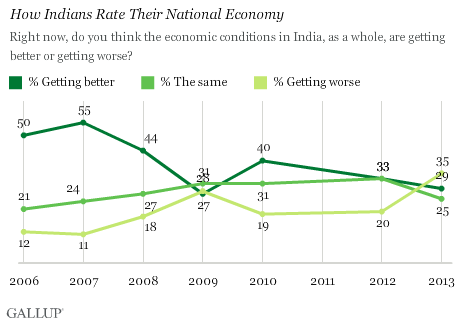 How Indians rate their national economy