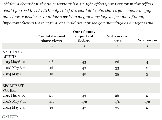 Trend: Thinking about how the gay marriage issue might affect your vote for major offices, would you -- only vote for a candidate who shares your views on gay marriage, consider a candidate's position on gay marriage as just one of many important factors when voting, or would you not see gay marriage as a major issue?