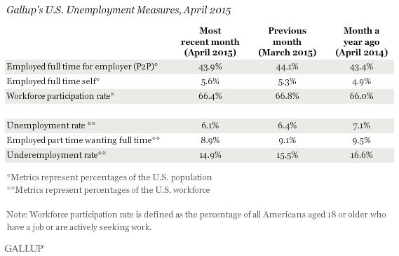 Gallup U.S. Unemployment Measures