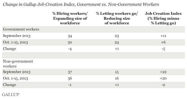 Change in Gallup Job Creation Index, Government vs. Non-Government Workers