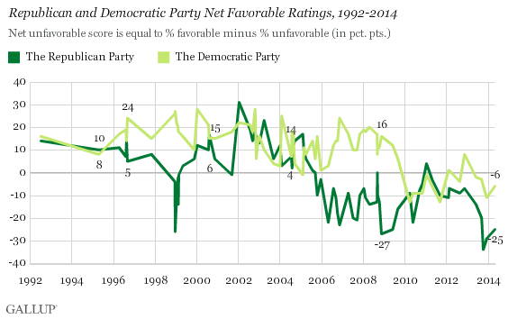 Republican and Democratic Party Net Favorable Ratings, 1992-2014