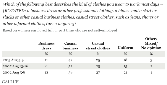 Which of the following best describes the kind of clothes you wear to work most days -- [ROTATED: a business dress or other professional clothing, a blouse and a skirt or slacks or other casual business clothes, casual street clothes, such as jeans, shorts or other informal clothes, (or) a uniform]? Based on employed women