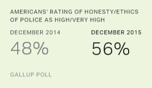 Americans' Faith in Honesty, Ethics of Police Rebounds