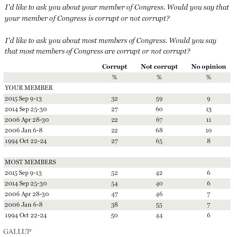 Trend: Would you say that your member is/most members of Congress are corrupt or not corrupt?