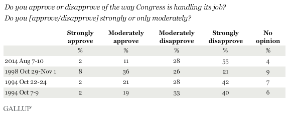 Do you approve/disapprove [of Congress] strongly or only moderately?