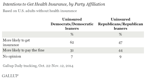 Intentions to Get Health Insurance, by Party Affiliation