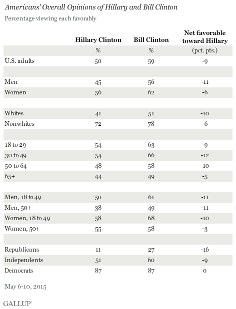 Americans' Overall Opinions of Hillary and Bill Clinton