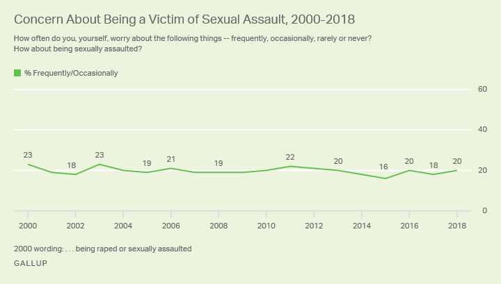 Line graph showing frequency of worry about sexual assault, 2000 to present, currently 20%.