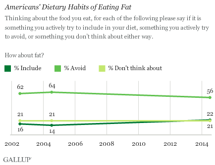 Trend: Americans' Dietary Habits of Eating Fat