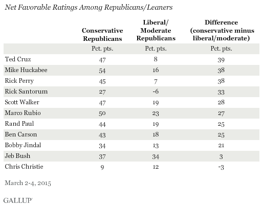 Net Favorable Ratings Among Republicans/Leaners, March 2015