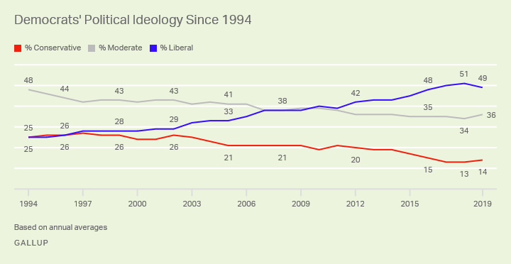 Line graph. Trend in Democrats' identification as conservative, moderate and liberal, based on 1994 to 2019 annual averages.