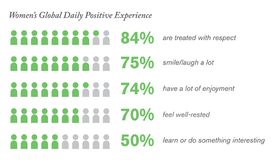 Women's Global Daily Positive Experience