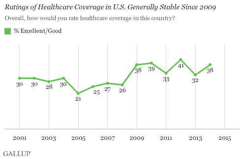 Ratings of Healthcare Coverage in U.S. Generally Stable Since 2009