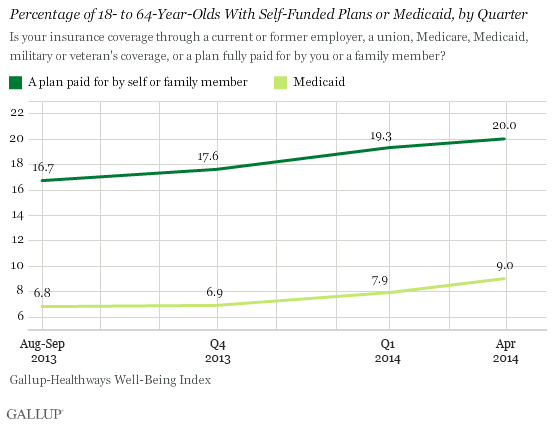 Percentage of 18-64 year olds with self-funded plans or medicaid
