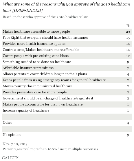 Trend: What are some of the reasons why you approve of the 2010 healthcare law?