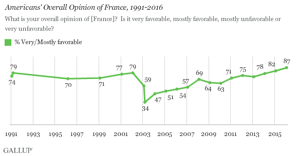 Americans' Overall Opinion of France, 1991-2016