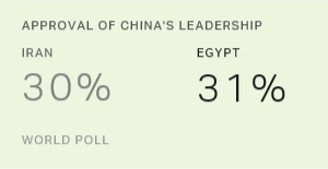 Iranians, Egyptians Give China's Leadership Higher Marks