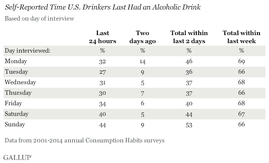 Self-Reported Time U.S. Drinkers Last Had an Alcoholic Drink, 2001-2014 aggregated data