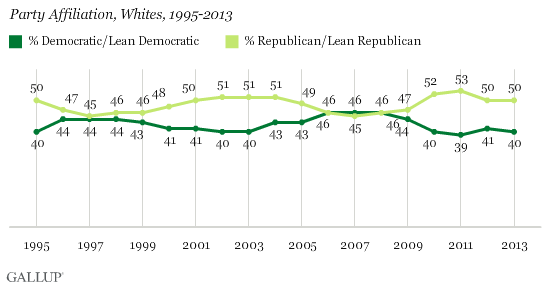 Party Affiliation, Whites, 1995-2013