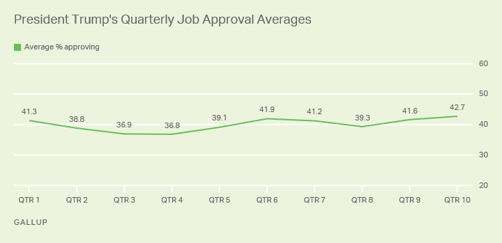 Line graph. Trump's 42.7% job approval average in his 10th quarter is his best to date.