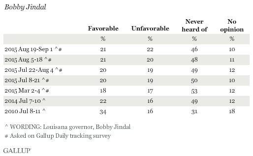 Favorability Ratings of Bobby Jindal