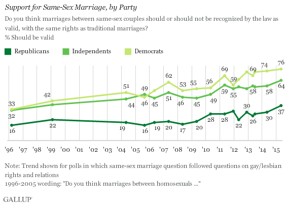 Support for Same-Sex Marriage, by Party