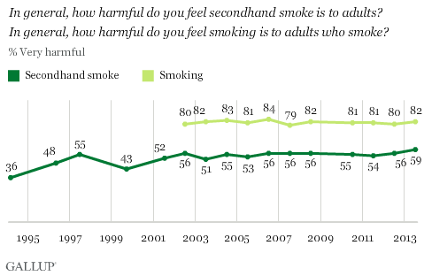 In general, how harmful do you feel secondhand smoke is to adults? In general, how harmful do you feel smoking is to adults who smoke?
